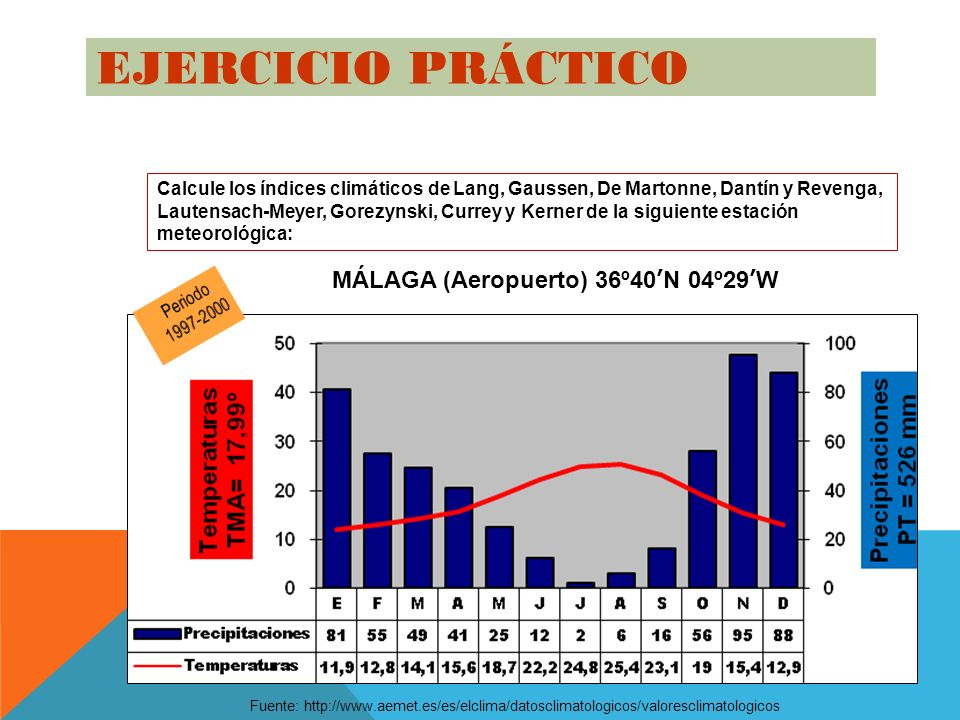 EJERCICIO PRÁCTICO MÁLAGA (Aeropuerto) 36º40'N 04º29'W
