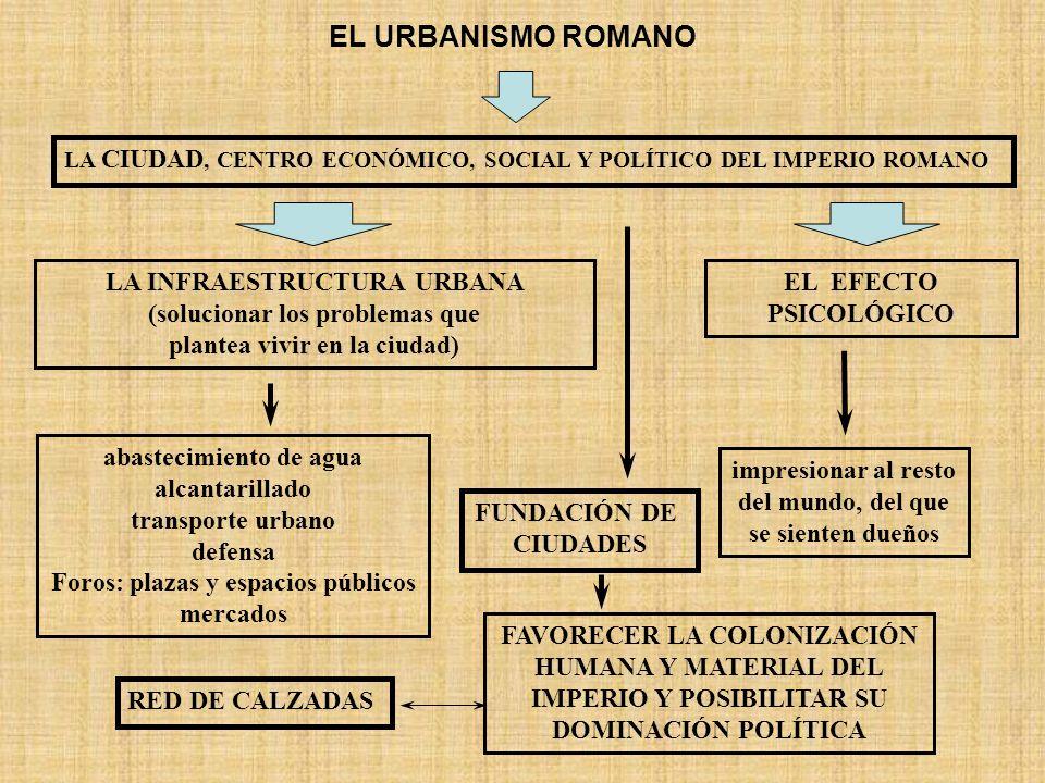 EL URBANISMO ROMANOLA CIUDAD, CENTRO ECONÓMICO, SOCIAL Y POLÍTICO DEL IMPERIO ROMANO. LA INFRAESTRUCTURA URBANA (solucionar los problemas que.