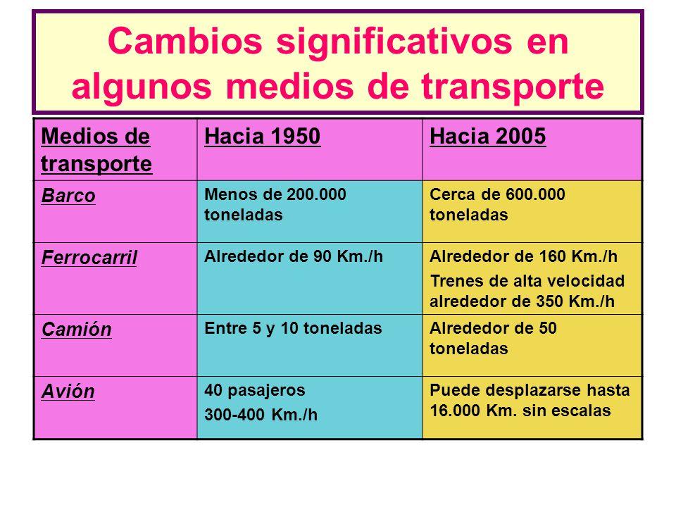 Cambios significativos en algunos medios de transporte