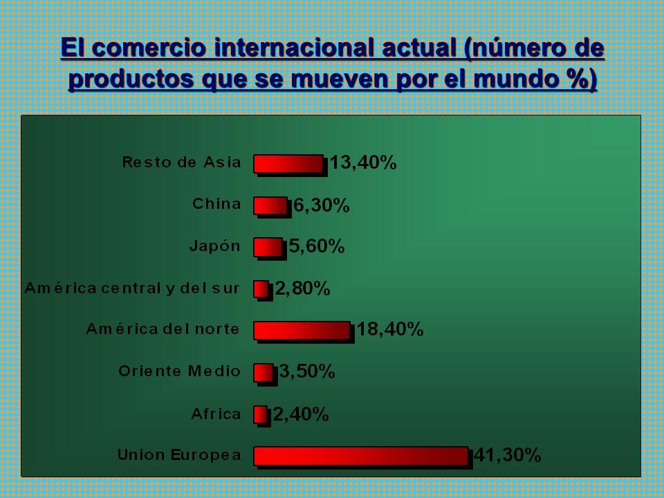 El comercio internacional actual (número de productos que se mueven por el mundo %)