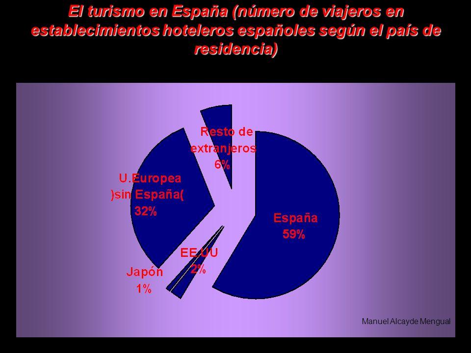 El turismo en España (número de viajeros en establecimientos hoteleros españoles según el país de residencia)