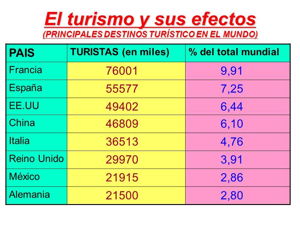 El turismo y sus efectos (PRINCIPALES DESTINOS TURÍSTICO EN EL MUNDO)