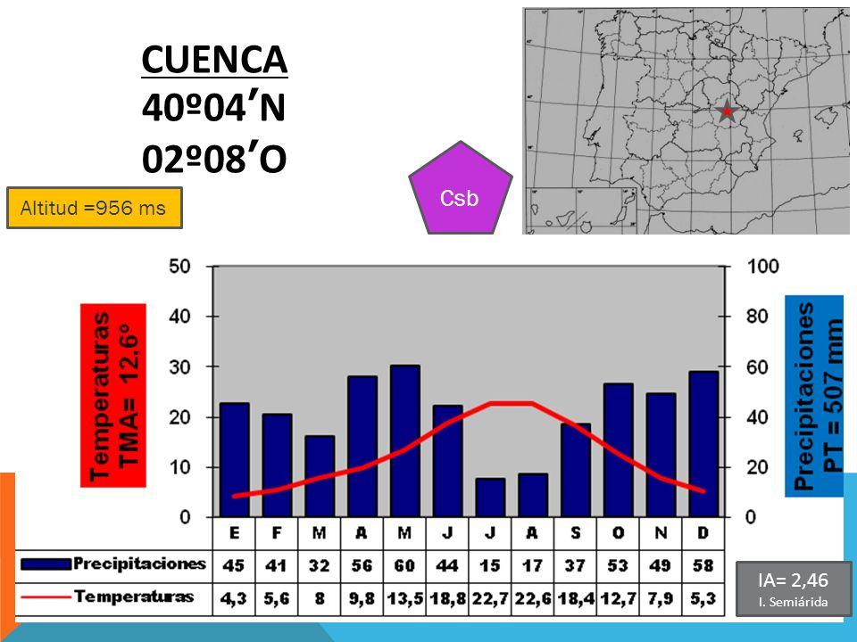 CUENCA 40º04'N 02º08'O Csb Altitud =956 ms IA= 2,46 I. Semiárida