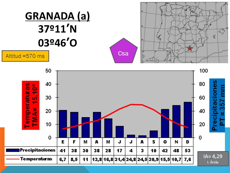 GRANADA (a) 37º11'N 03º46'O Csa Altitud =570 ms IA= 4,29 I. Árida