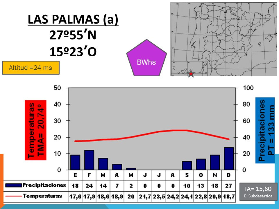 LAS PALMAS (a) 27º55'N 15º23'O BWhs Altitud =24 ms IA= 15,60