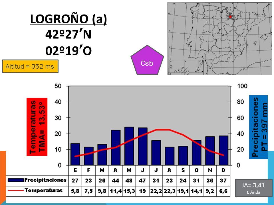 LOGROÑO (a) 42º27'N 02º19'O Csb Altitud = 352 ms IA= 3,41 I. Árida