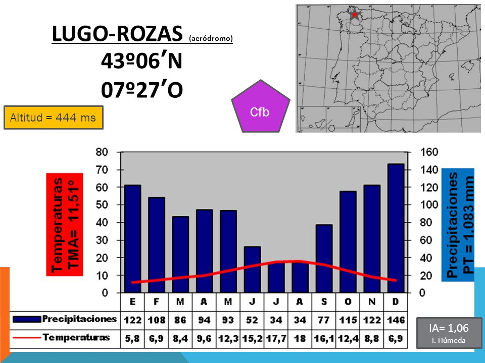 LUGO-ROZAS (aeródromo)