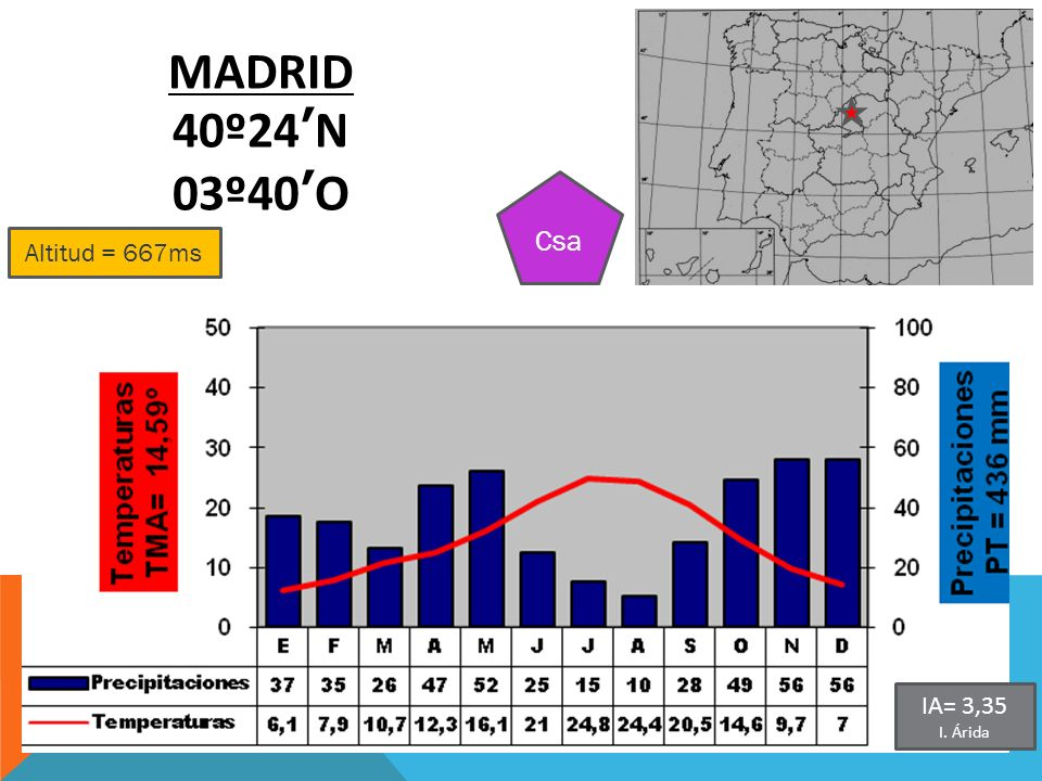 MADRID 40º24'N 03º40'O Csa Altitud = 667ms IA= 3,35 I. Árida