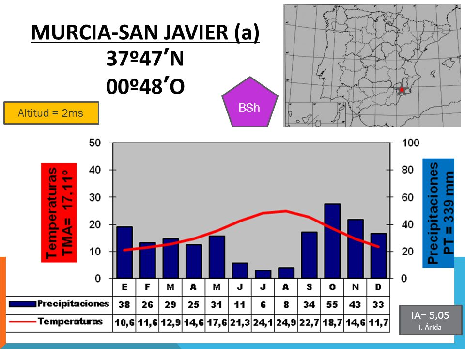MURCIA-SAN JAVIER (a) 37º47'N 00º48'O