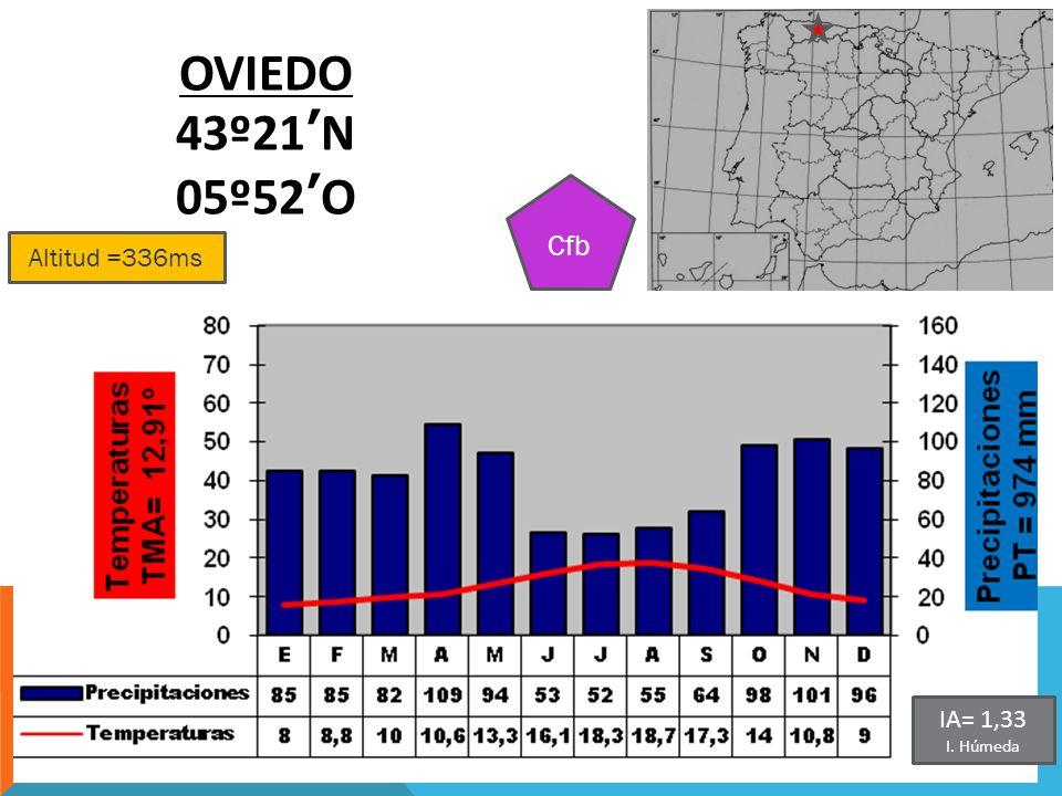 OVIEDO 43º21'N 05º52'O Cfb Altitud =336ms IA= 1,33 I. Húmeda