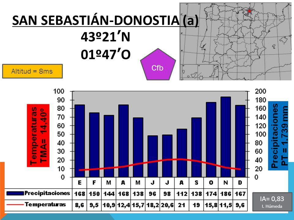 SAN SEBASTIÁN-DONOSTIA (a)