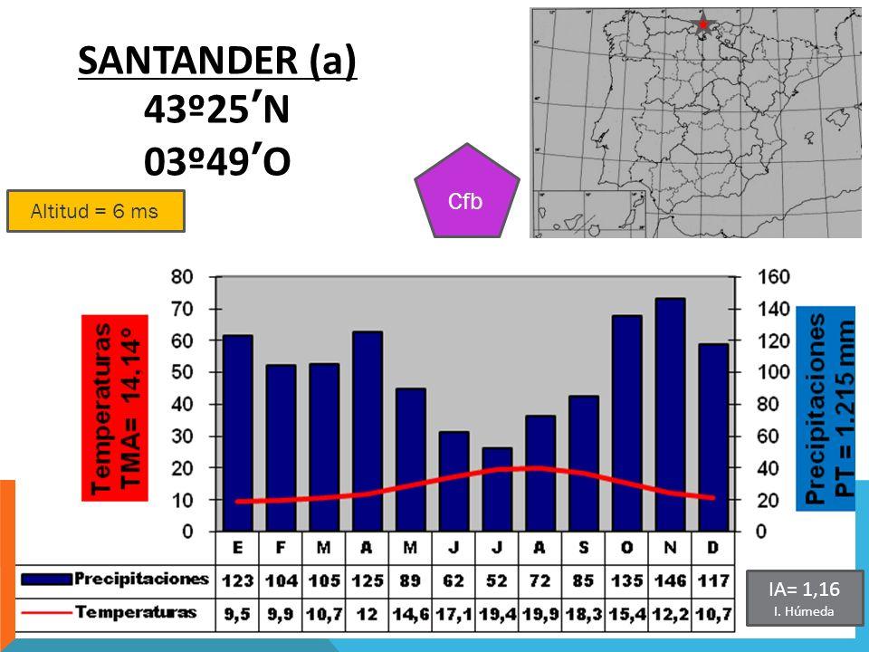 SANTANDER (a) 43º25'N 03º49'O Cfb Altitud = 6 ms IA= 1,16 I. Húmeda