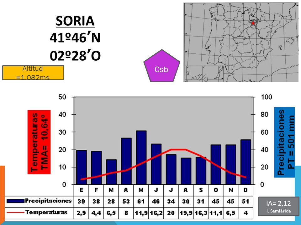 SORIA 41º46'N 02º28'O Csb Altitud =1.082ms IA= 2,12 I. Semiárida