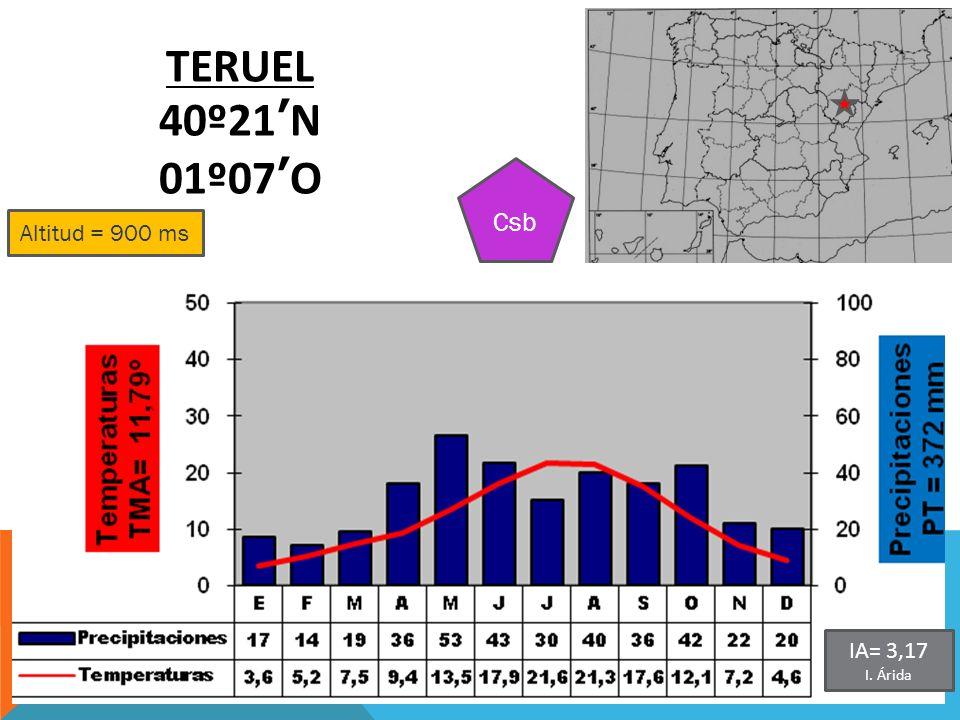 TERUEL 40º21'N 01º07'O Csb Altitud = 900 ms IA= 3,17 I. Árida