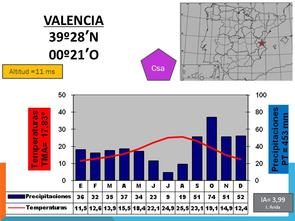VALENCIA 39º28'N 00º21'O Csa Altitud =11 ms IA= 3,99 I. Árida