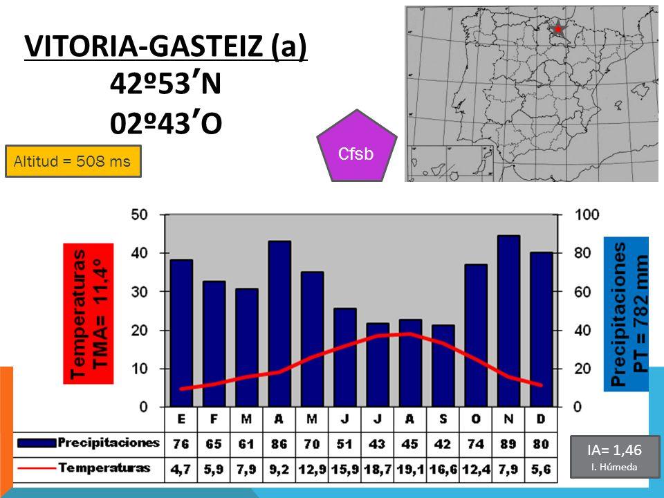 VITORIA-GASTEIZ (a) 42º53'N 02º43'O
