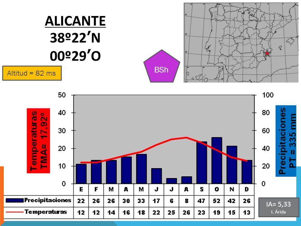 ALICANTE 38º22'N 00º29'O BSh Altitud = 82 ms IA= 5,33 I. Árida