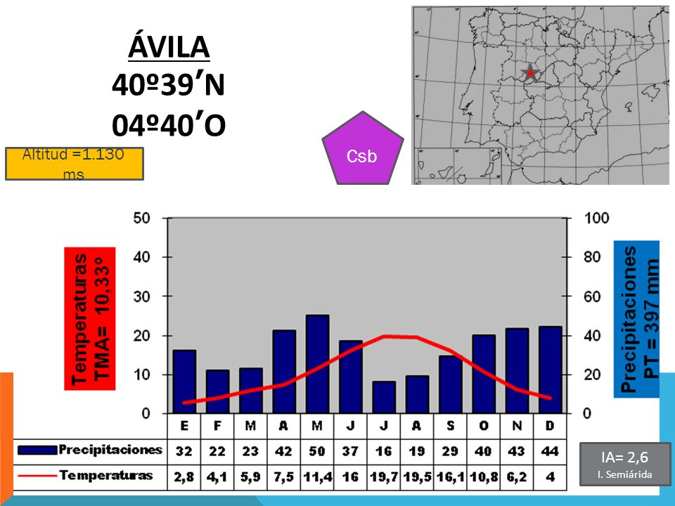 ÁVILA 40º39'N 04º40'O Csb Altitud =1.130 ms IA= 2,6 I. Semiárida