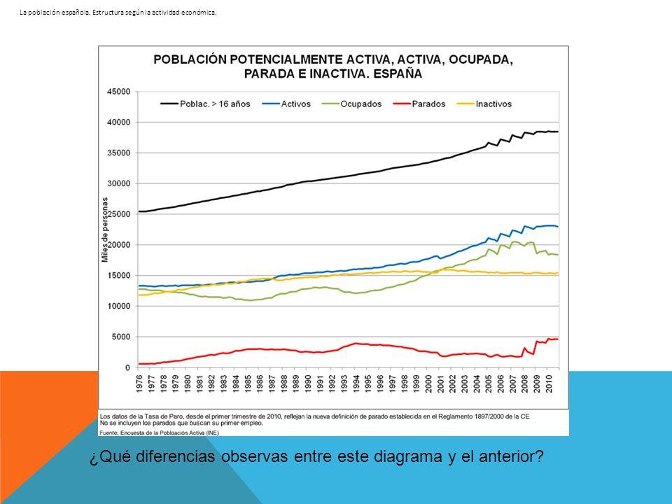 La población española. Estructura según la actividad económica.