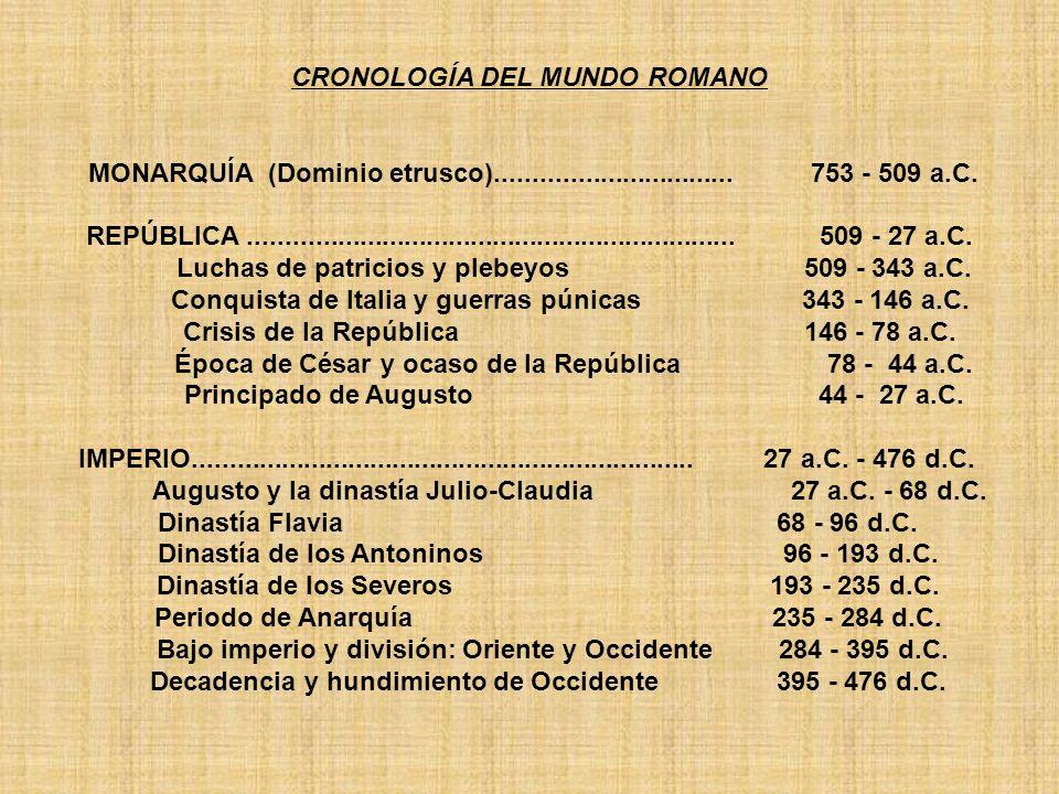 CRONOLOGÍA DEL MUNDO ROMANO