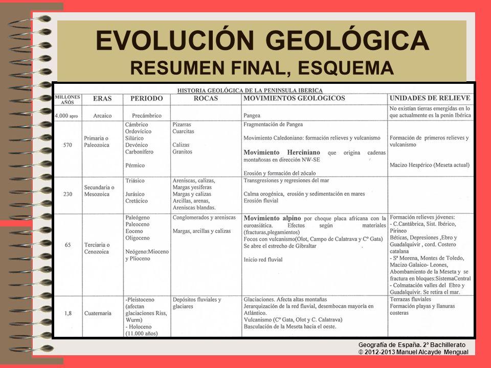 EVOLUCIÓN GEOLÓGICA RESUMEN FINAL, ESQUEMA