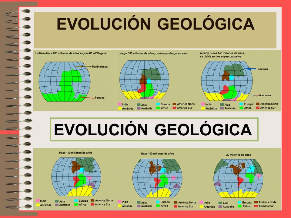 EVOLUCIÓN GEOLÓGICA EVOLUCIÓN GEOLÓGICA