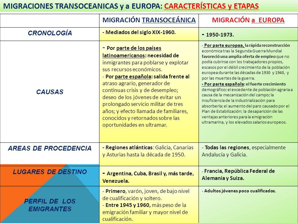 MIGRACIONES TRANSOCEANICAS y a EUROPA: CARACTERÍSTICAS y ETAPAS