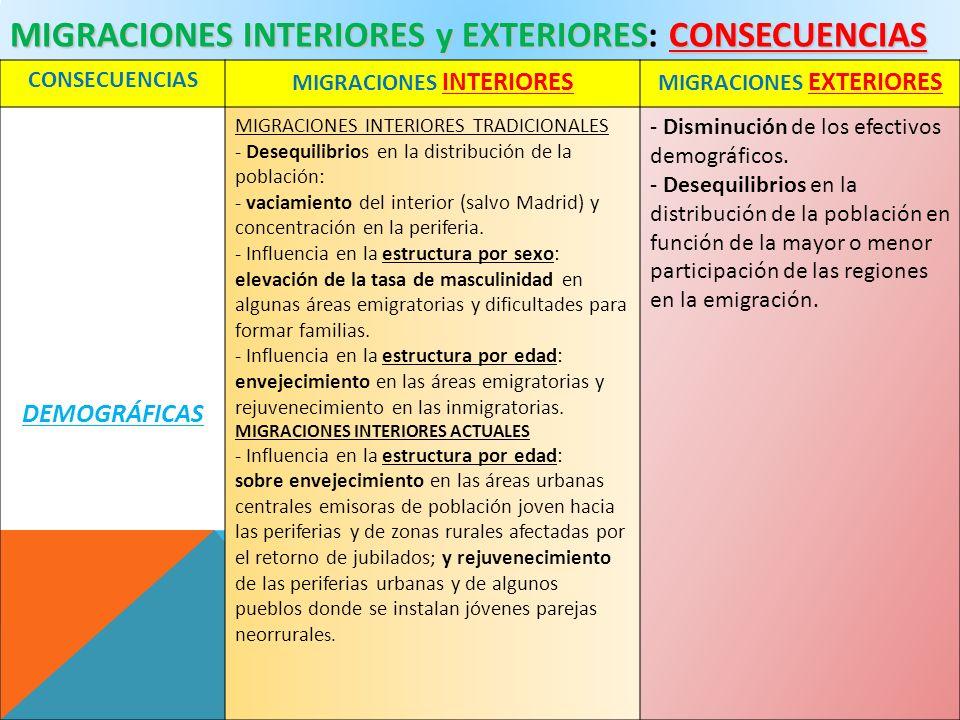 MIGRACIONES INTERIORES y EXTERIORES: CONSECUENCIAS