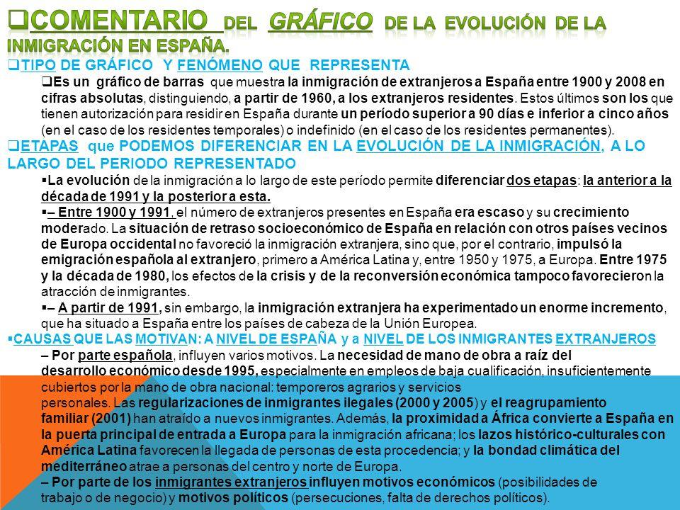 COMENTARIO DEL GRÁFICO DE LA EVOLUCIÓN DE LA INMIGRACIÓN EN ESPAÑA.