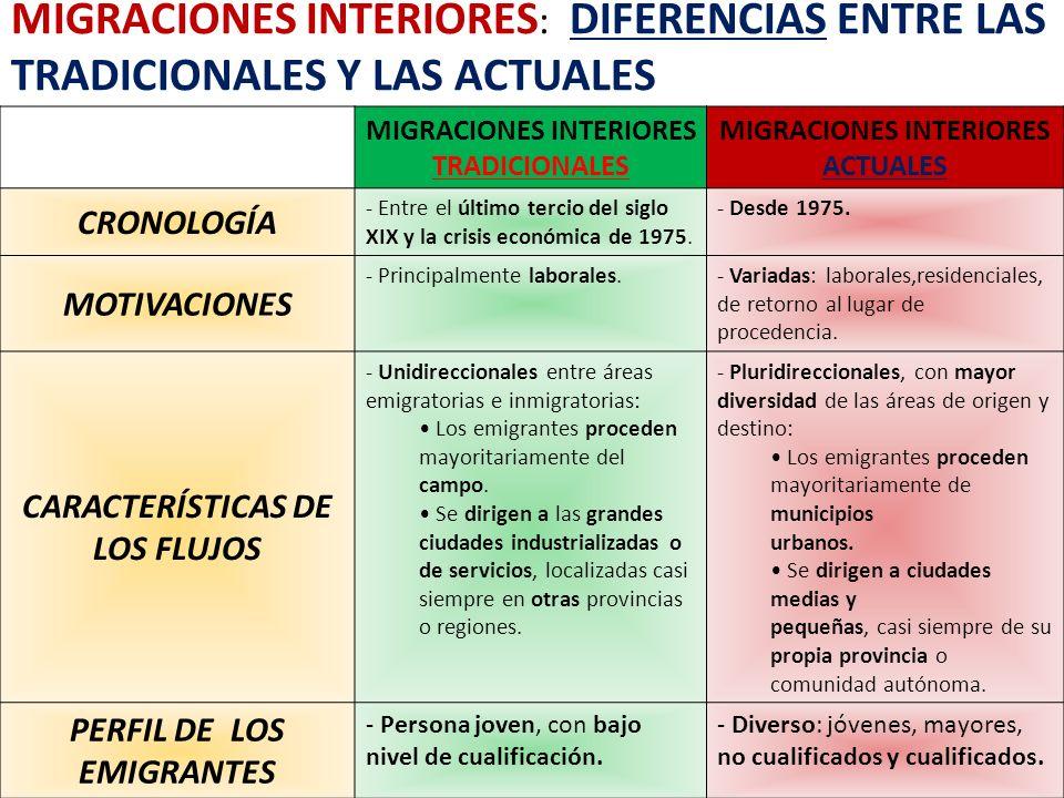 MIGRACIONES INTERIORES: DIFERENCIAS ENTRE las TRADICIONALES y las ACTUALES