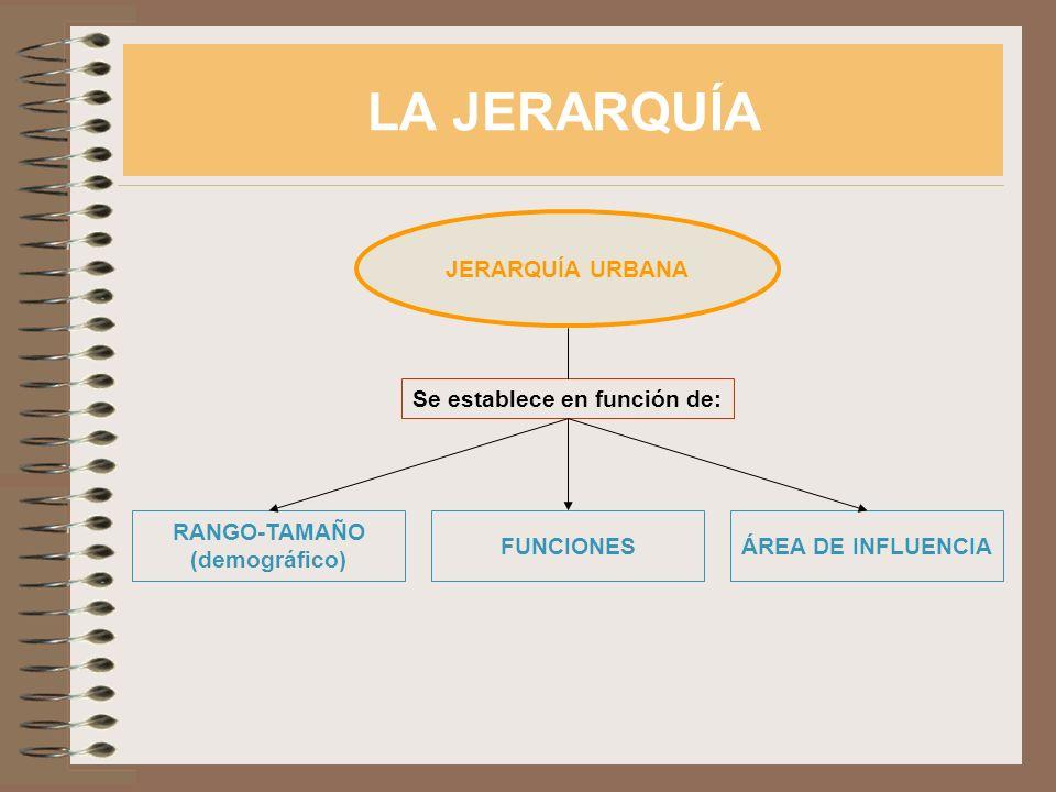 LA JERARQUÍA JERARQUÍA URBANA Se establece en función de: RANGO-TAMAÑO