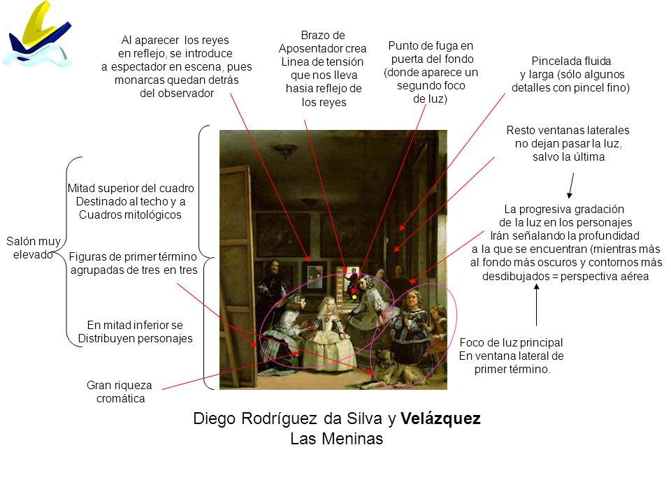 Diego Rodríguez da Silva y Velázquez Las Meninas