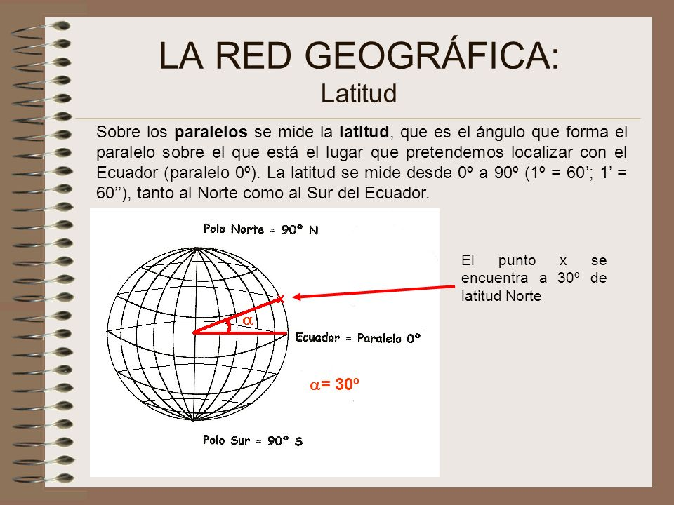 LA RED GEOGRÁFICA: Latitud