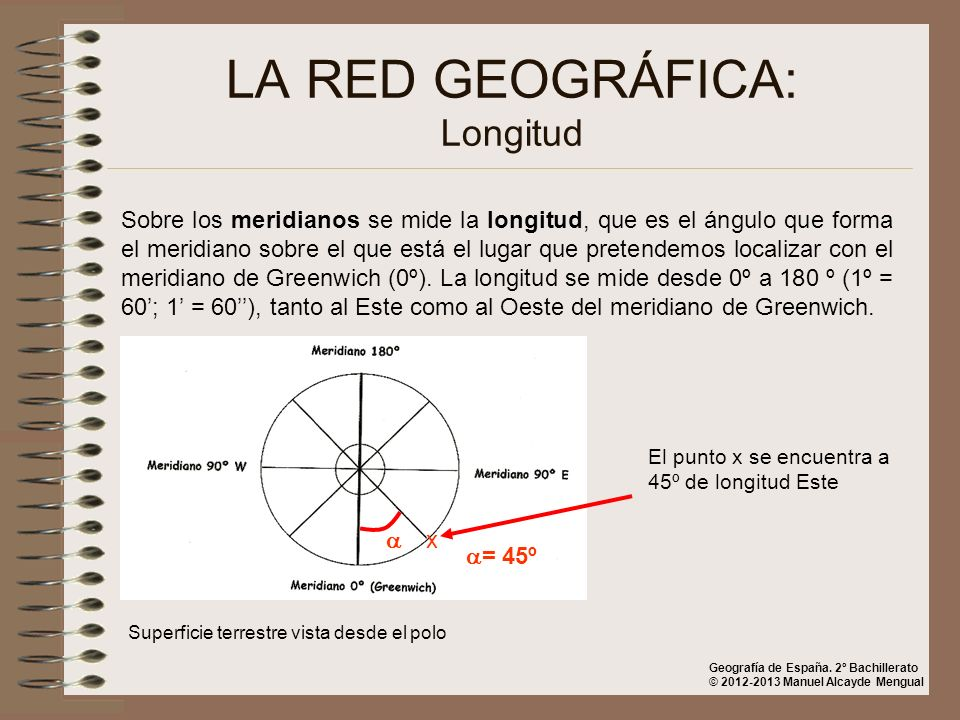 LA RED GEOGRÁFICA: Longitud