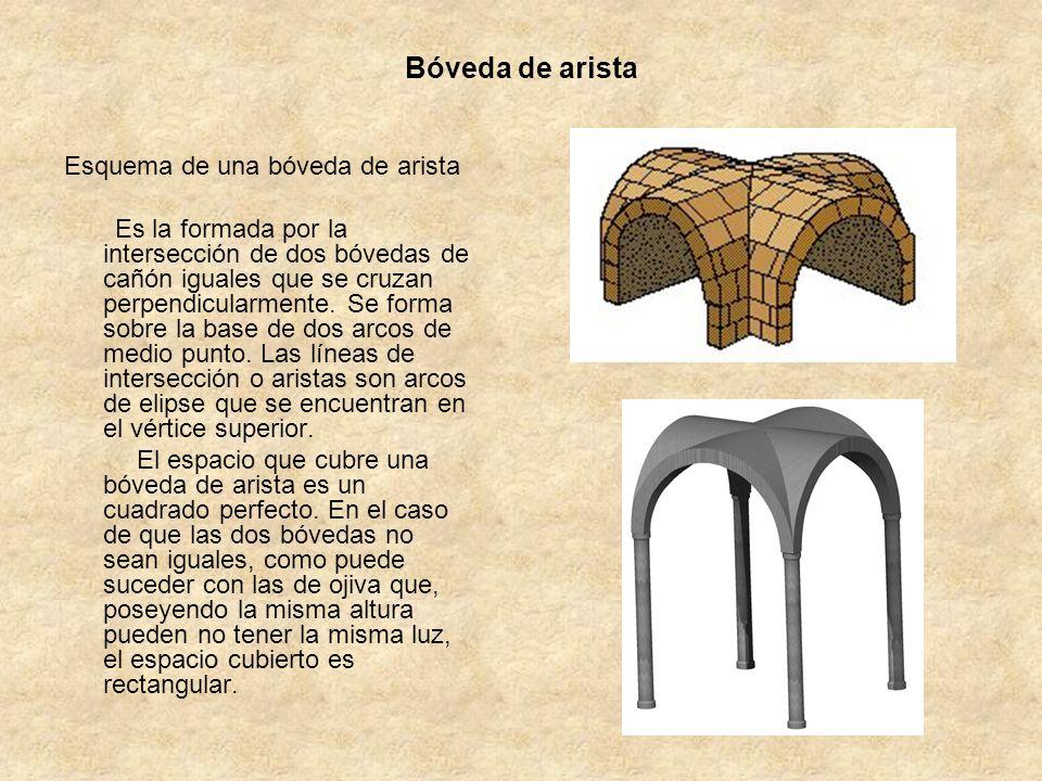 Bóveda de arista Esquema de una bóveda de arista