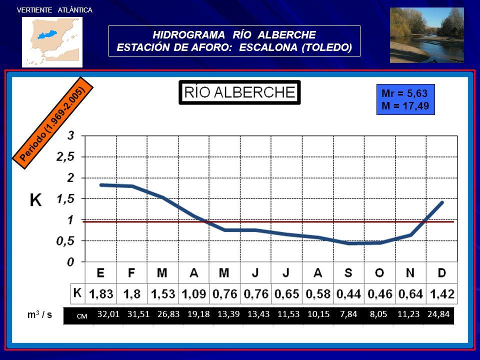 HIDROGRAMA RÍO ALBERCHE ESTACIÓN DE AFORO: ESCALONA (TOLEDO)