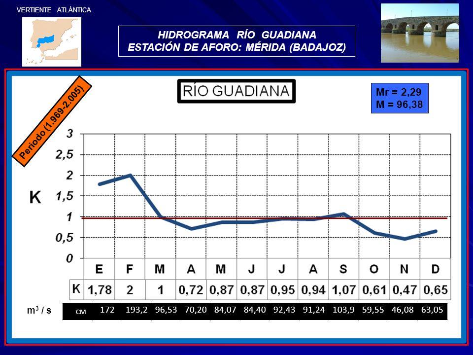 HIDROGRAMA RÍO GUADIANA ESTACIÓN DE AFORO: MÉRIDA (BADAJOZ)
