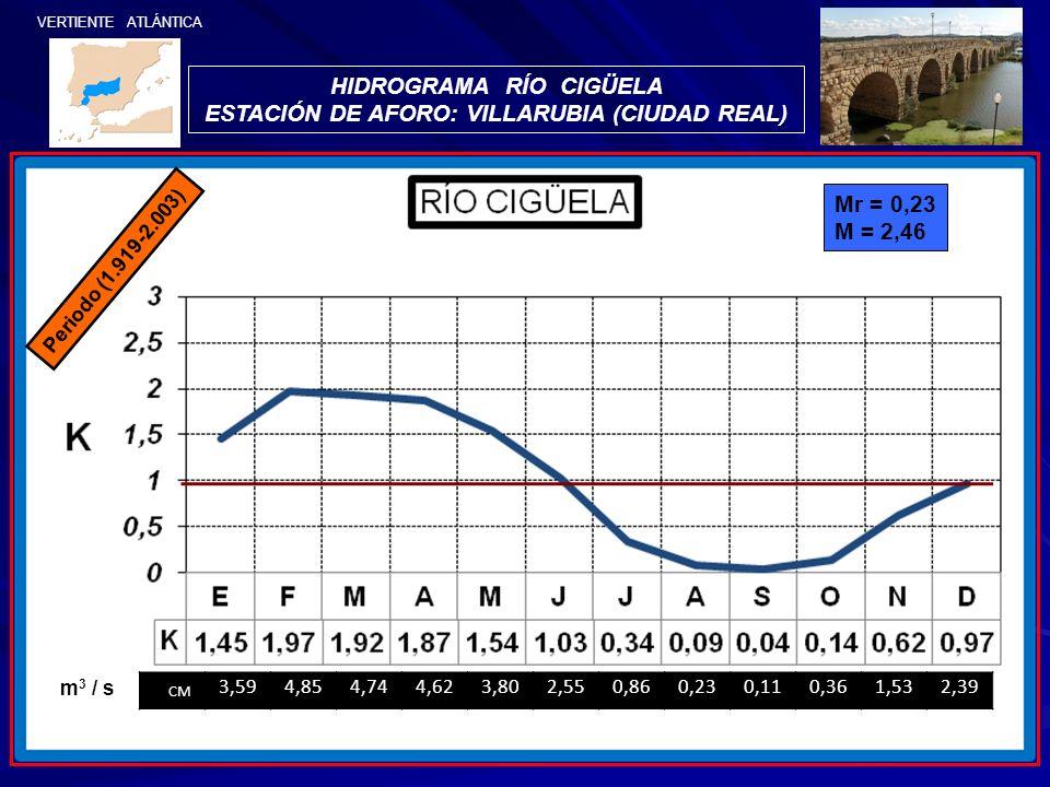 HIDROGRAMA RÍO CIGÜELA ESTACIÓN DE AFORO: VILLARUBIA (CIUDAD REAL)