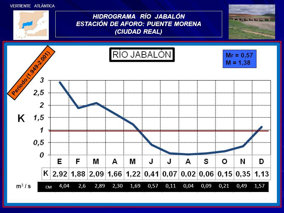 HIDROGRAMA RÍO JABALÓN ESTACIÓN DE AFORO: PUENTE MORENA