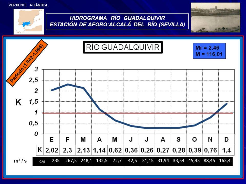 HIDROGRAMA RÍO GUADALQUIVIR ESTACIÓN DE AFORO:ALCALÁ DEL RÍO (SEVILLA)