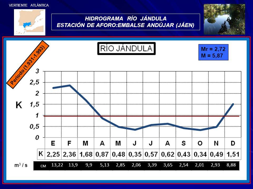 HIDROGRAMA RÍO JÁNDULA ESTACIÓN DE AFORO:EMBALSE ANDÚJAR (JÁEN)