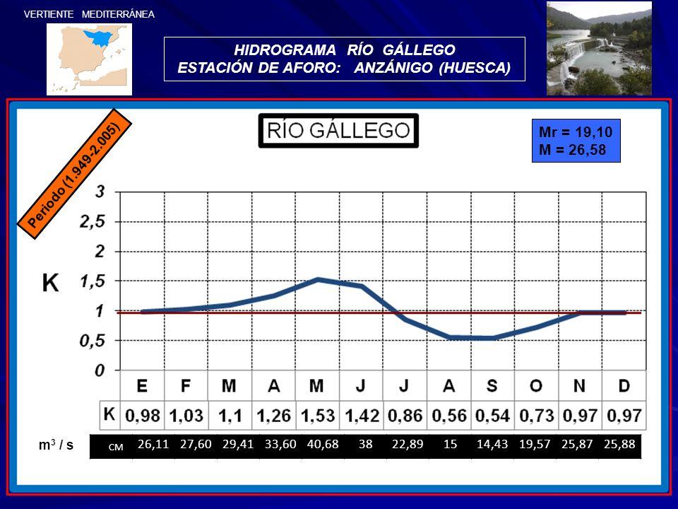 HIDROGRAMA RÍO GÁLLEGO ESTACIÓN DE AFORO: ANZÁNIGO (HUESCA)