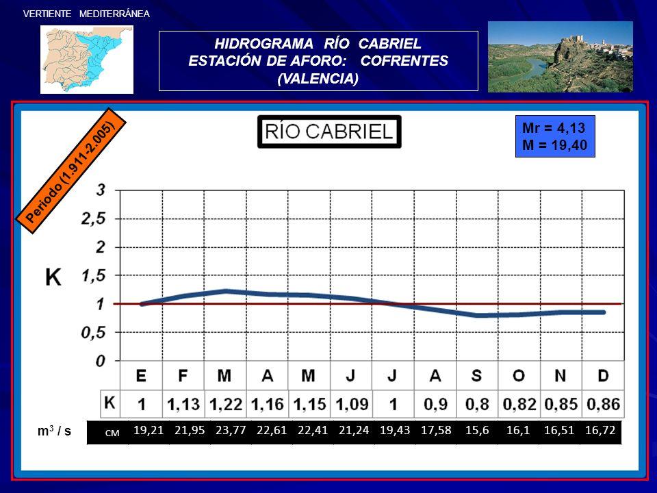 HIDROGRAMA RÍO CABRIEL ESTACIÓN DE AFORO: COFRENTES (VALENCIA)
