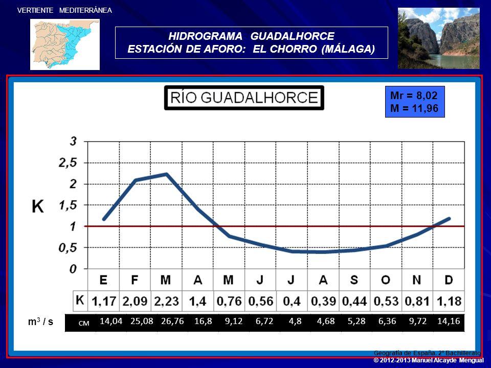 HIDROGRAMA GUADALHORCE ESTACIÓN DE AFORO: EL CHORRO (MÁLAGA)