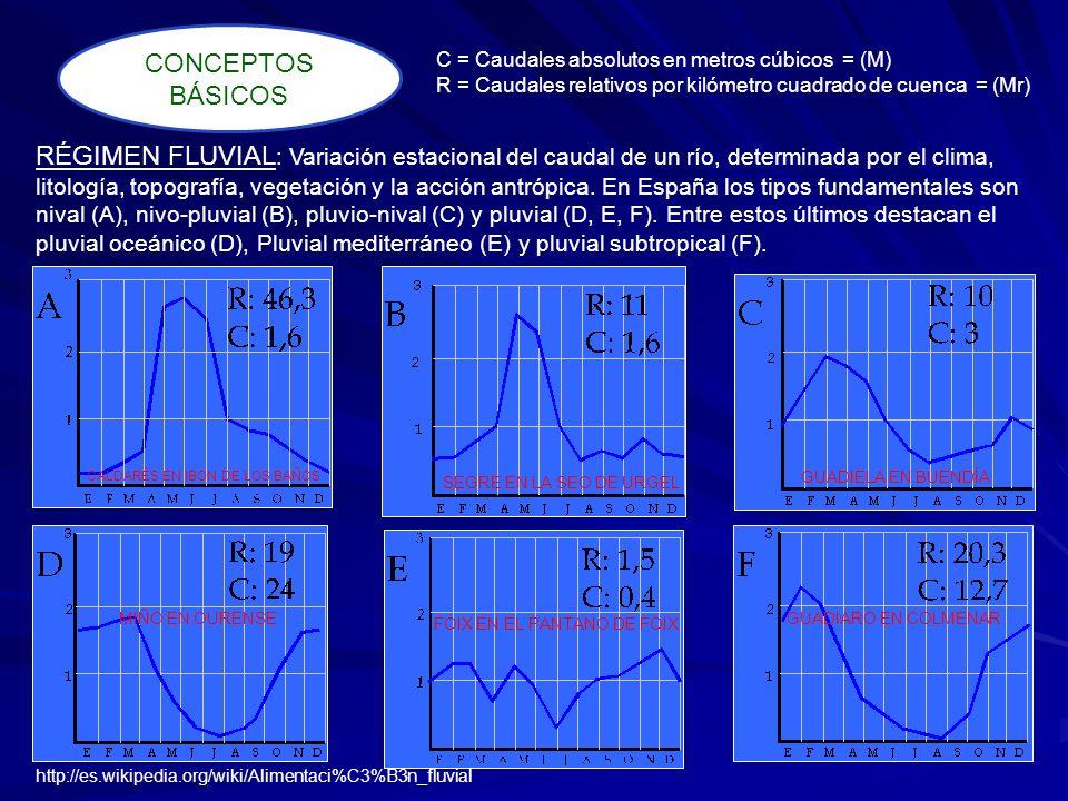 CONCEPTOS BÁSICOSC = Caudales absolutos en metros cúbicos = (M) R = Caudales relativos por kilómetro cuadrado de cuenca = (Mr)