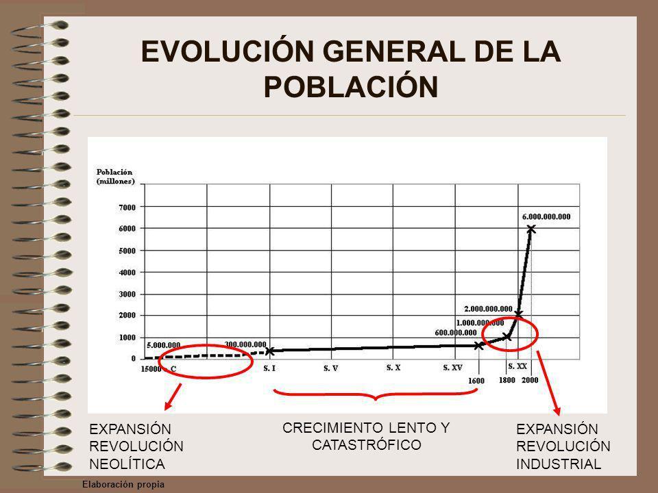 EVOLUCIÓN GENERAL DE LA POBLACIÓN