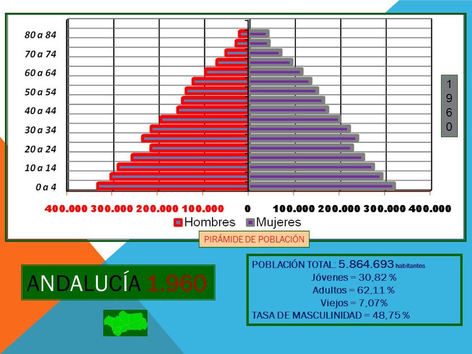 ANDALUCÍA 1.960 1 9 6 POBLACIÓN TOTAL: 5.864.693 habitantes