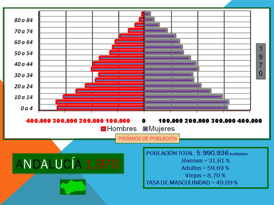 ANDALUCÍA 1.970 1 9 7 POBLACIÓN TOTAL: 5.990.936 habitantes