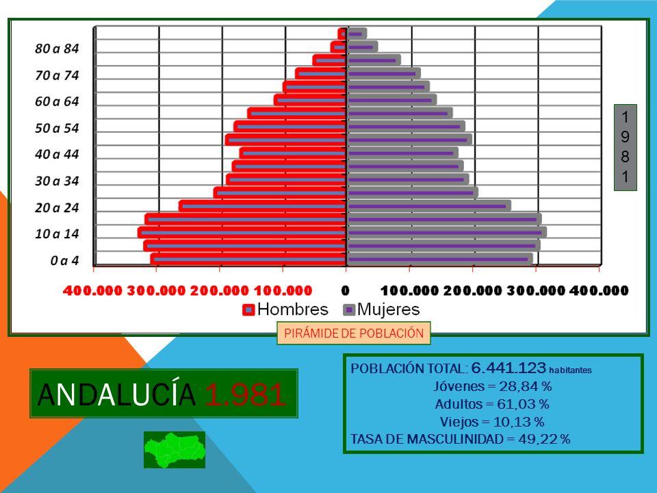 ANDALUCÍA 1.981 1 9 8 POBLACIÓN TOTAL: 6.441.123 habitantes