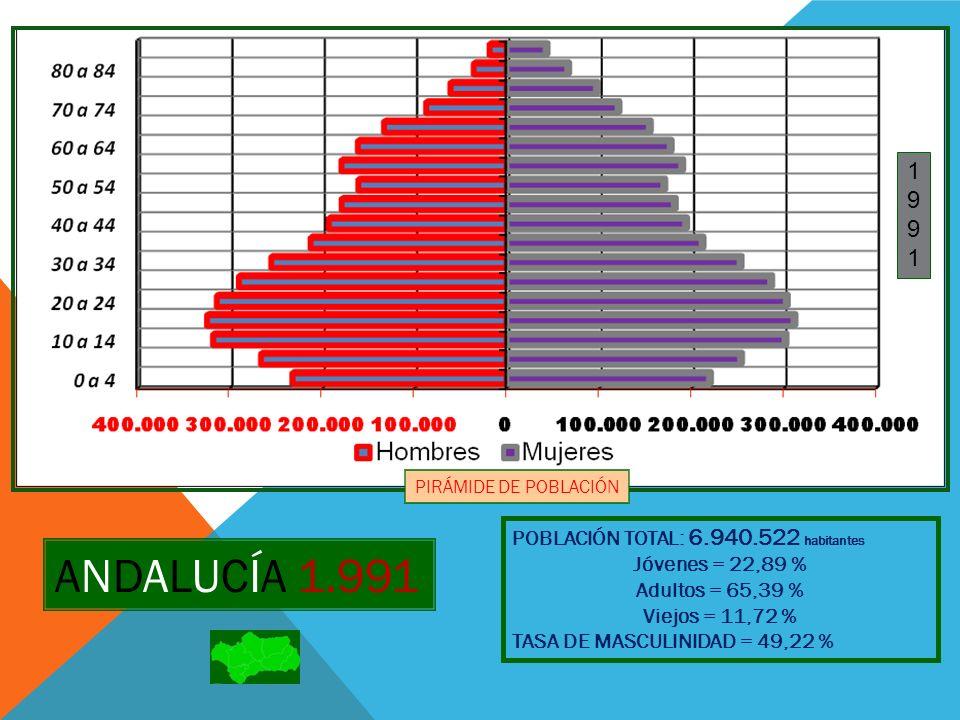 ANDALUCÍA 1.991 1 9 POBLACIÓN TOTAL: 6.940.522 habitantes